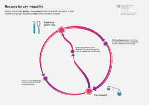 reasons for inequality